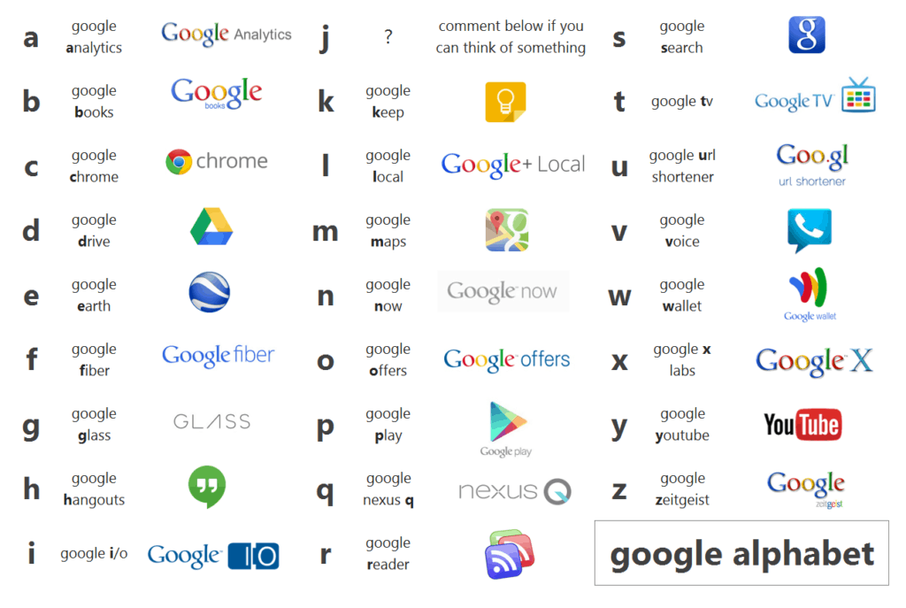 The Google Alphabet companies
